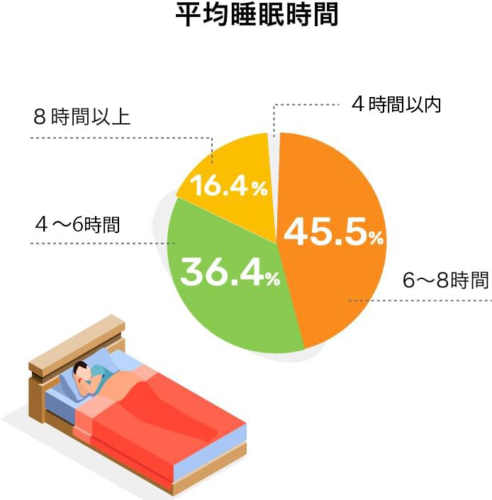 平均睡眠時間