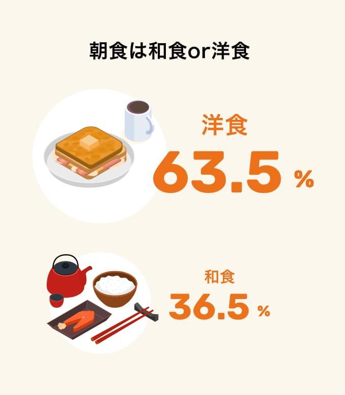 朝食は和食or洋食
